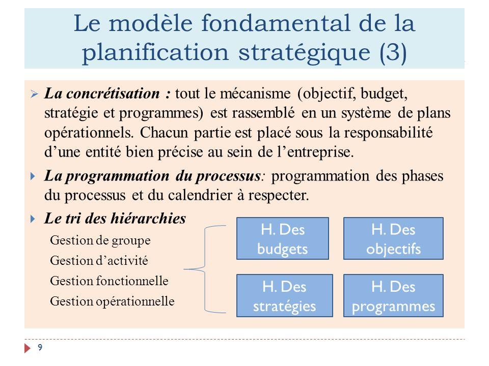 Le modèle fondamental de la planification stratégique (3)