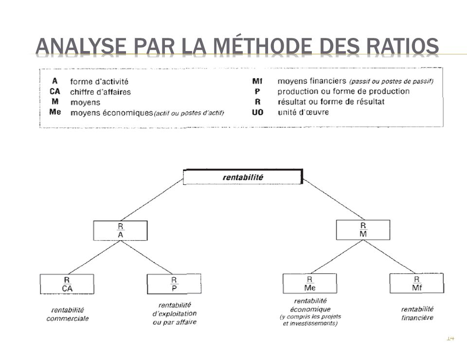 Analyse par la méthode des ratios