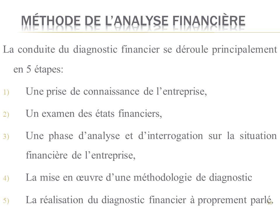 Méthode de l'analyse financière