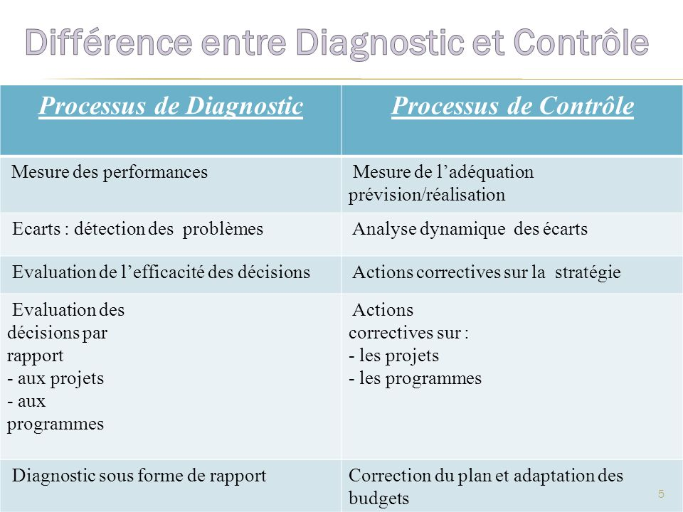 Processus de Diagnostic