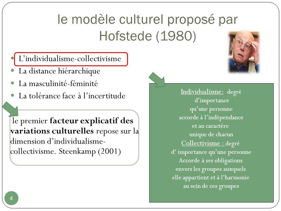 le modèle culturel proposé par Hofstede (1980)