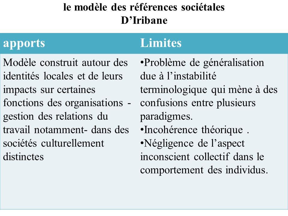 le modèle des références sociétales D'Iribane