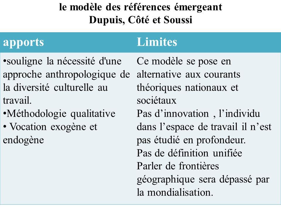 le modèle des références émergeant Dupuis, Côté et Soussi