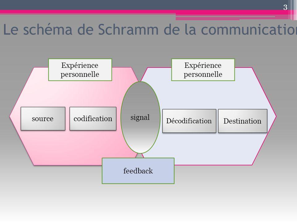 Le schéma de Schramm de la communication