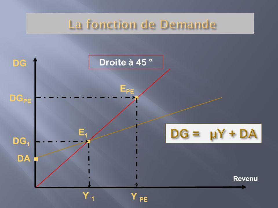 . . . DG = µY + DA La fonction de Demande Droite à 45 ° DG EPE DGPE E1
