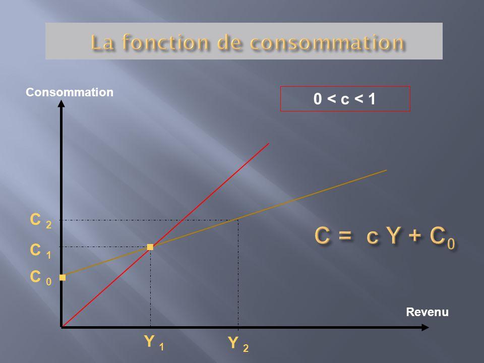 La fonction de consommation