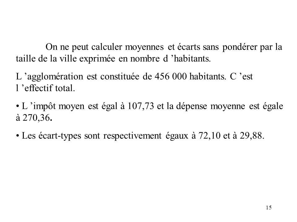 On ne peut calculer moyennes et écarts sans pondérer par la taille de la ville exprimée en nombre d 'habitants.