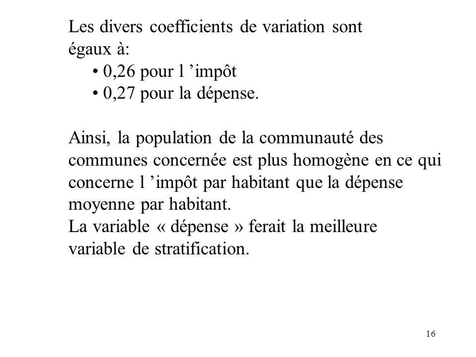 Les divers coefficients de variation sont égaux à: