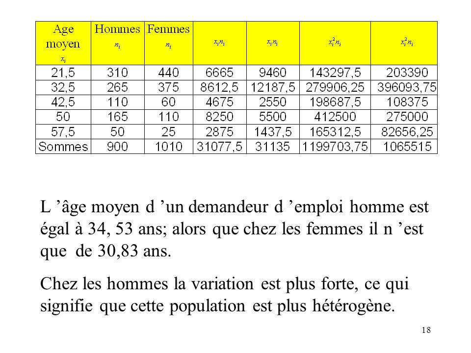 L 'âge moyen d 'un demandeur d 'emploi homme est égal à 34, 53 ans; alors que chez les femmes il n 'est que de 30,83 ans.