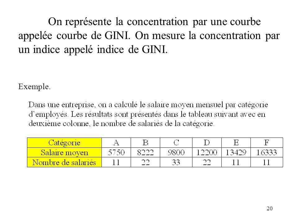 On représente la concentration par une courbe appelée courbe de GINI