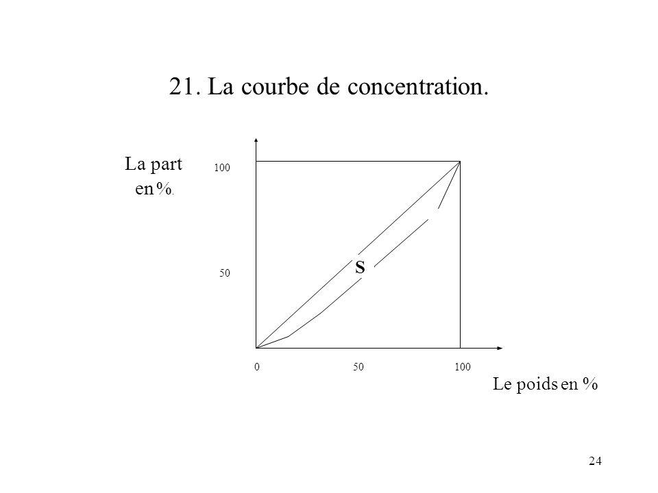 21. La courbe de concentration.