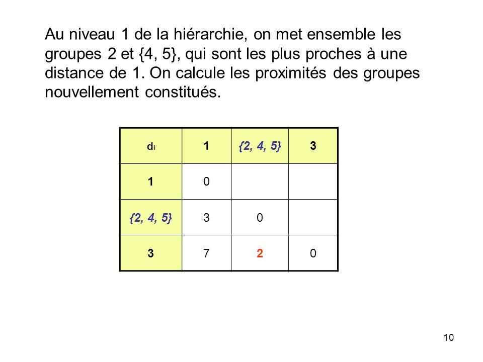 Au niveau 1 de la hiérarchie, on met ensemble les groupes 2 et {4, 5}, qui sont les plus proches à une distance de 1. On calcule les proximités des groupes nouvellement constitués.