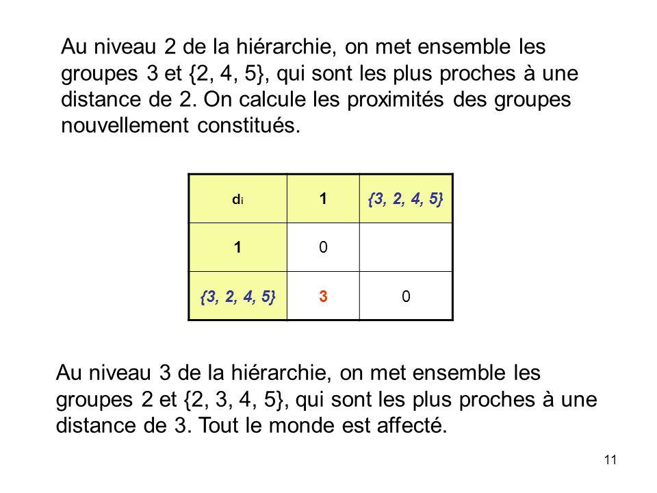 Au niveau 2 de la hiérarchie, on met ensemble les groupes 3 et {2, 4, 5}, qui sont les plus proches à une distance de 2. On calcule les proximités des groupes nouvellement constitués.