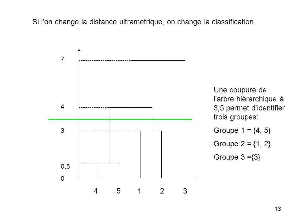 Si l'on change la distance ultramétrique, on change la classification.