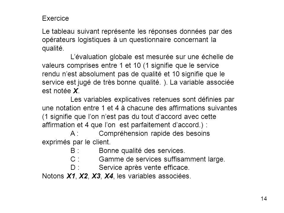 Exercice Le tableau suivant représente les réponses données par des opérateurs logistiques à un questionnaire concernant la qualité.