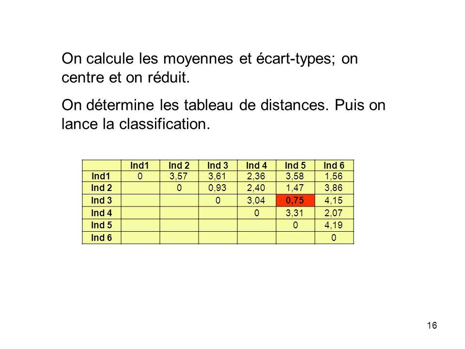 On calcule les moyennes et écart-types; on centre et on réduit.