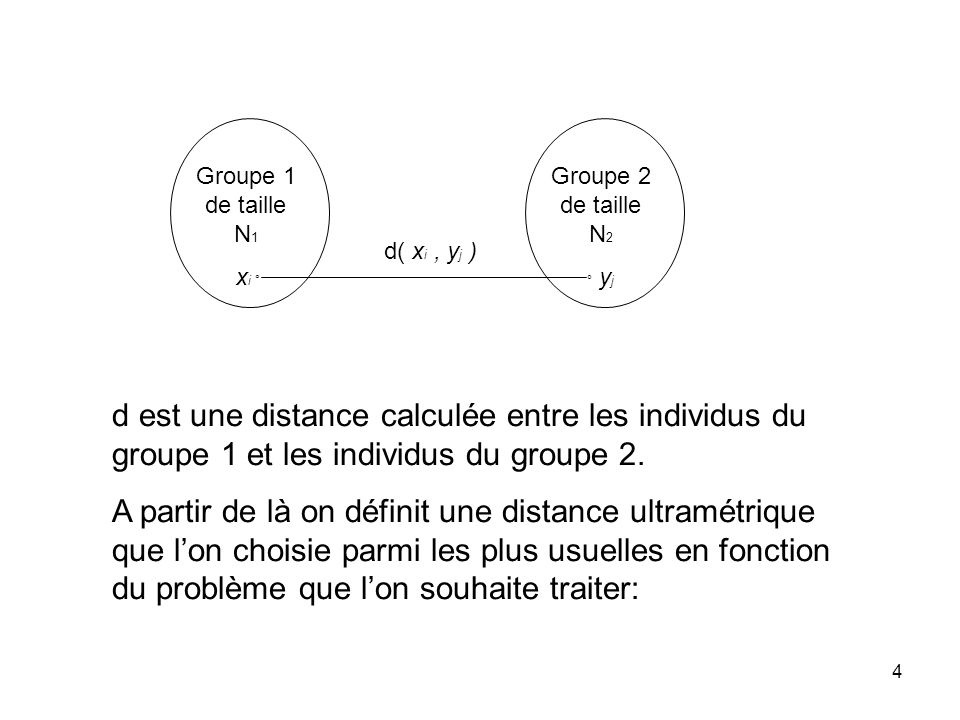 Groupe 1 de taille N1 xi ° Groupe 2 de taille N2. ° yj. d( xi , yj )