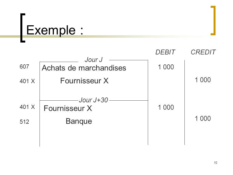 Exemple : Achats de marchandises Fournisseur X Fournisseur X Banque