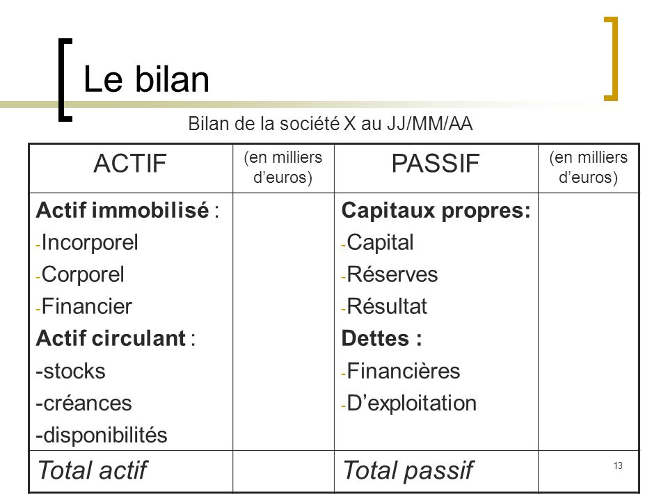 Le bilan ACTIF PASSIF Total actif Total passif Actif immobilisé :