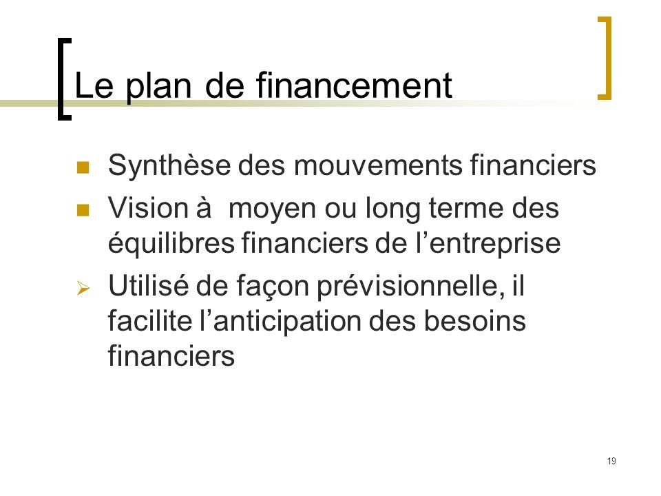 Le plan de financement Synthèse des mouvements financiers