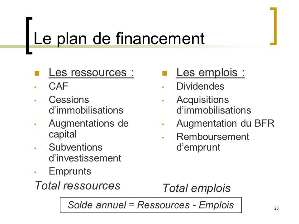 Solde annuel = Ressources - Emplois