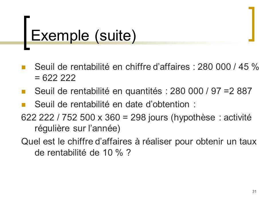 Exemple (suite) Seuil de rentabilité en chiffre d'affaires : 280 000 / 45 % = 622 222. Seuil de rentabilité en quantités : 280 000 / 97 =2 887.