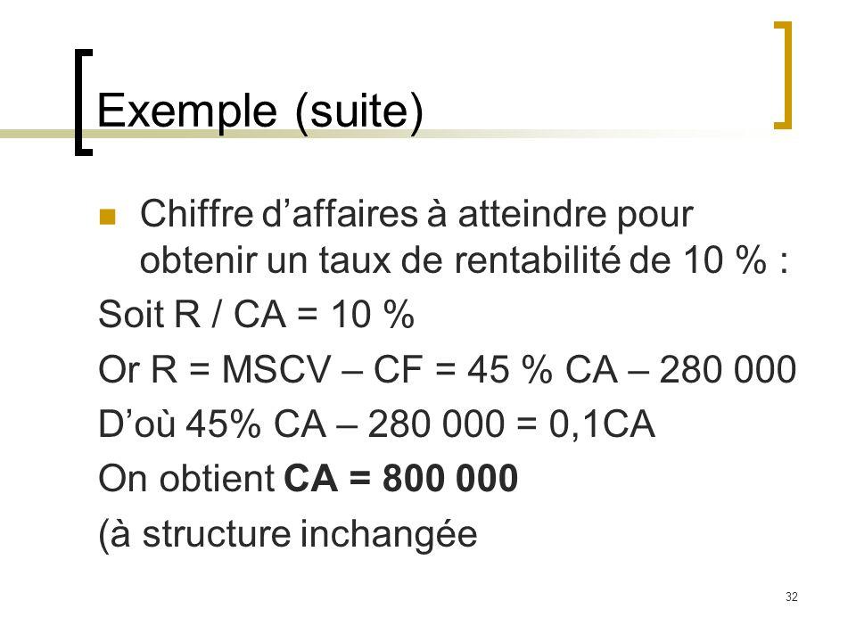 Exemple (suite) Chiffre d'affaires à atteindre pour obtenir un taux de rentabilité de 10 % : Soit R / CA = 10 %
