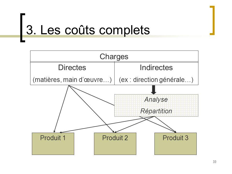 3. Les coûts complets Charges Directes Indirectes
