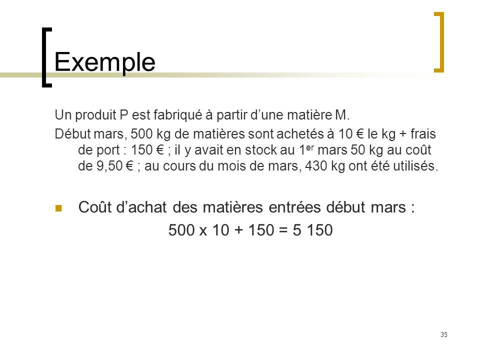 Exemple Coût d'achat des matières entrées début mars :