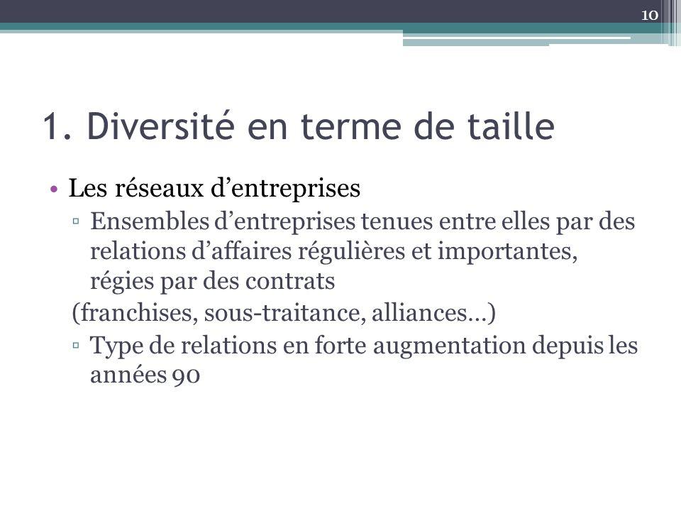 1. Diversité en terme de taille