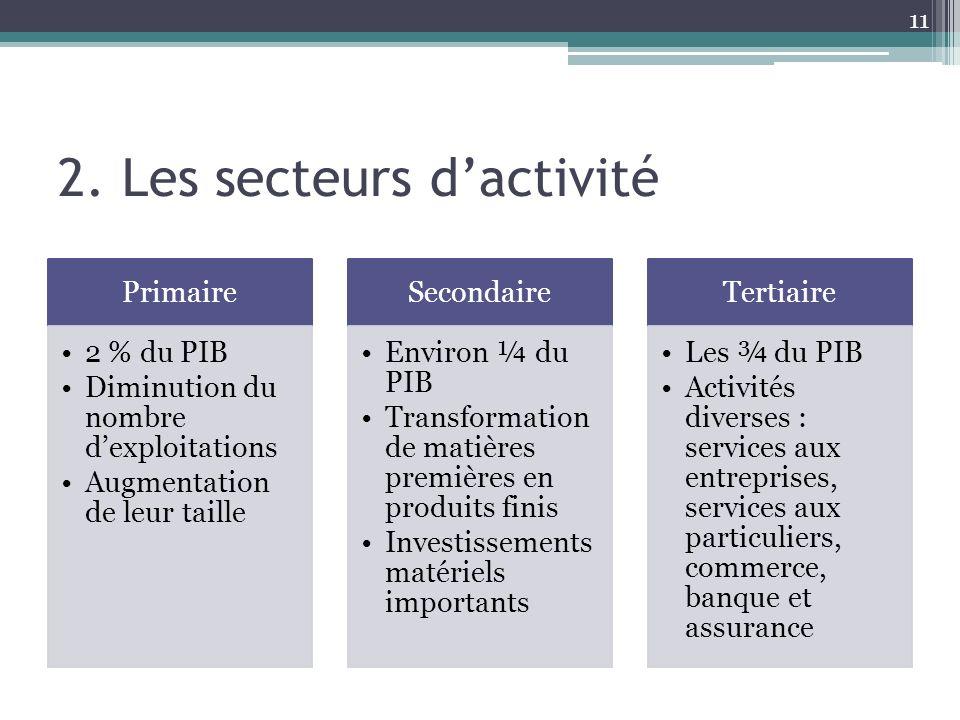 2. Les secteurs d'activité