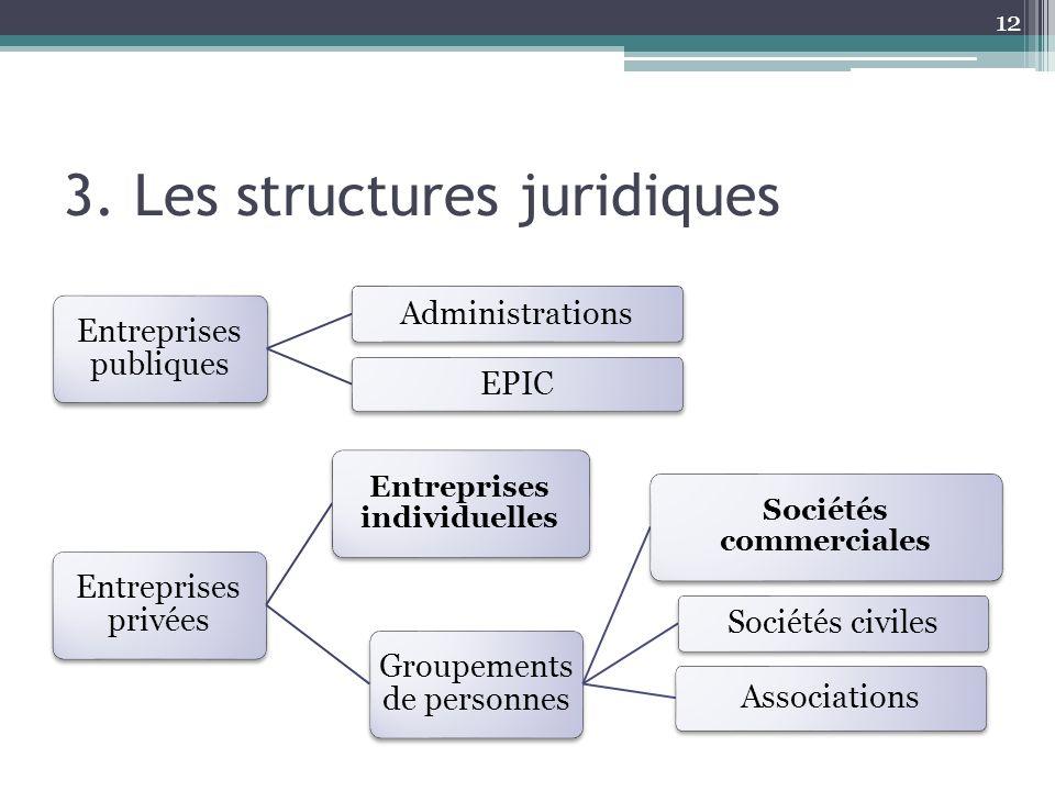 3. Les structures juridiques