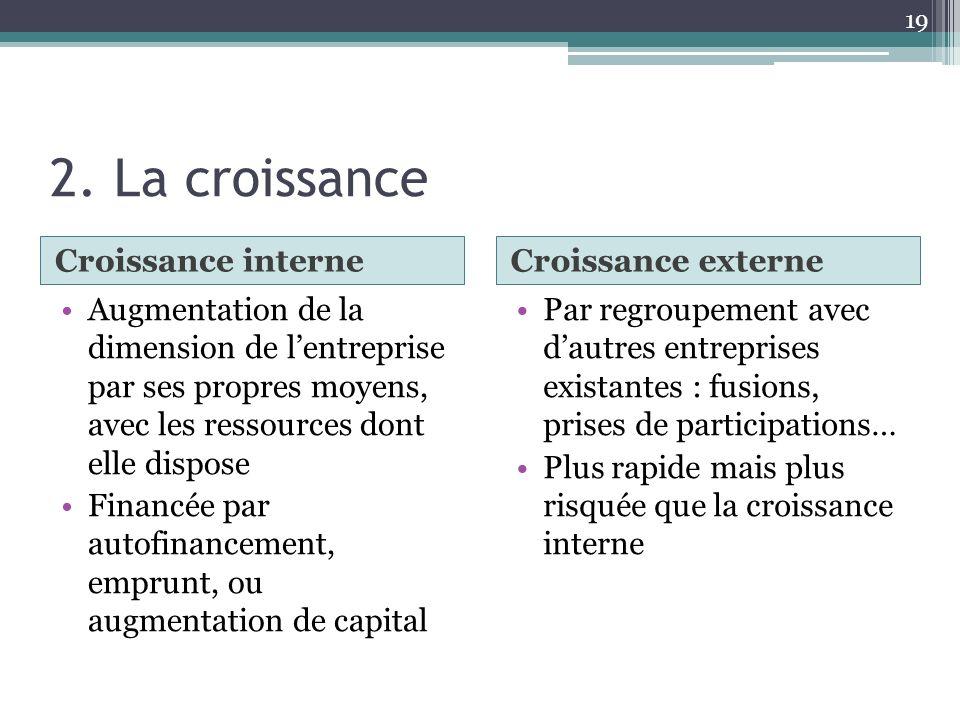 2. La croissance Croissance interne Croissance externe