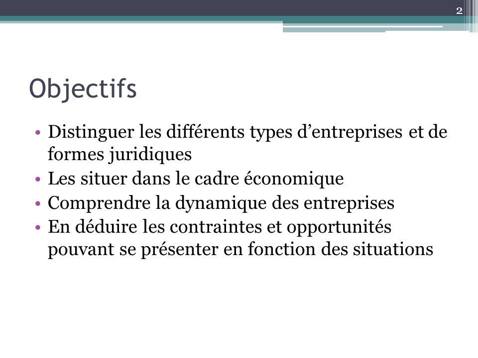 Objectifs Distinguer les différents types d'entreprises et de formes juridiques. Les situer dans le cadre économique.
