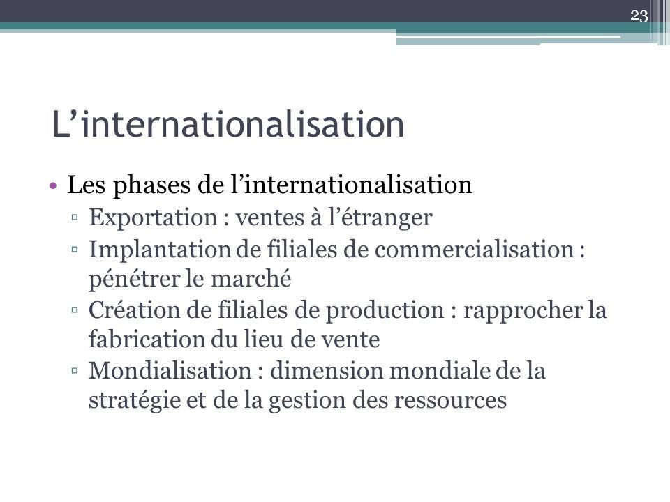 L'internationalisation