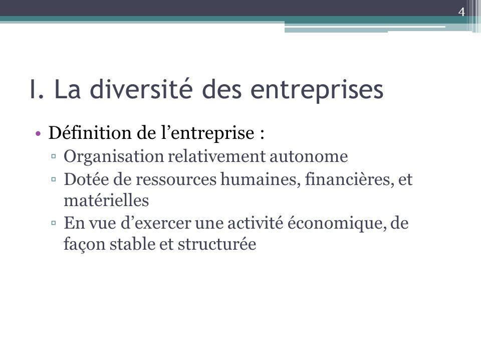 I. La diversité des entreprises