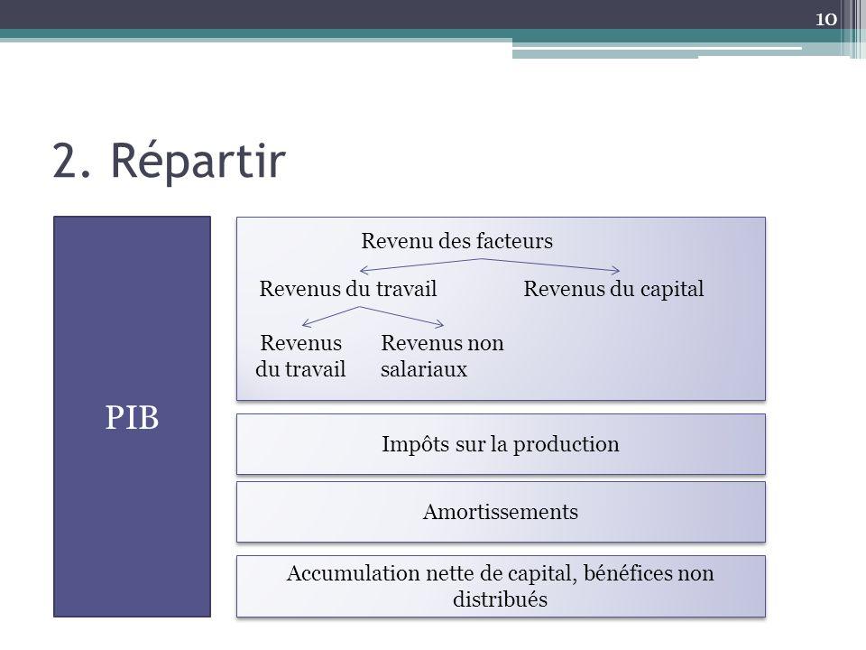 2. Répartir PIB Revenu des facteurs Revenus du travail