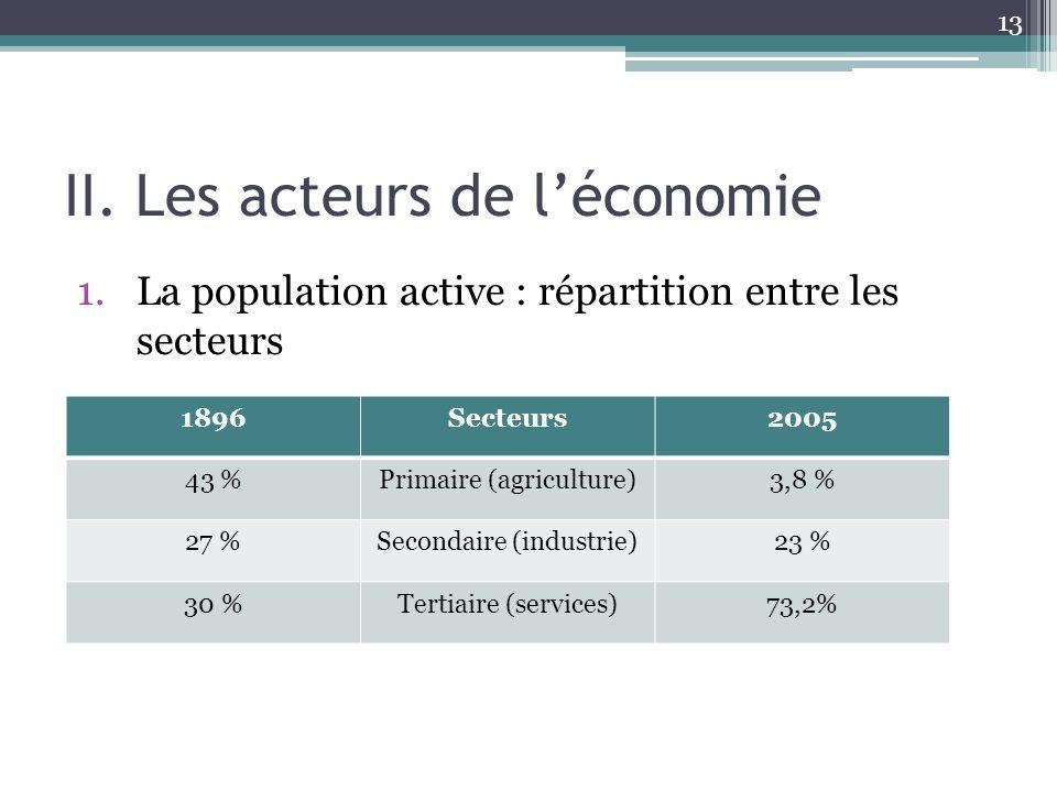 II. Les acteurs de l'économie