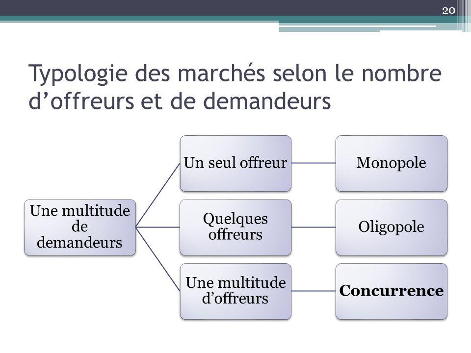 Typologie des marchés selon le nombre d'offreurs et de demandeurs