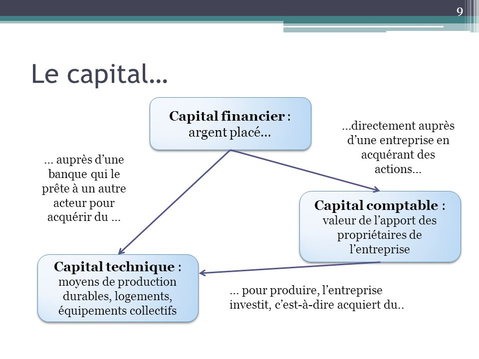 Le capital… Capital financier : argent placé…