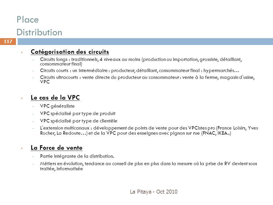 Place Distribution Catégorisation des circuits Le cas de la VPC