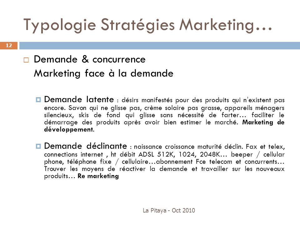 Typologie Stratégies Marketing…