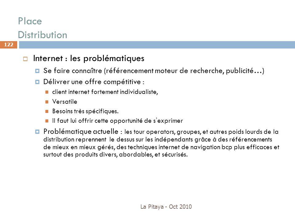 Place Distribution Internet : les problématiques