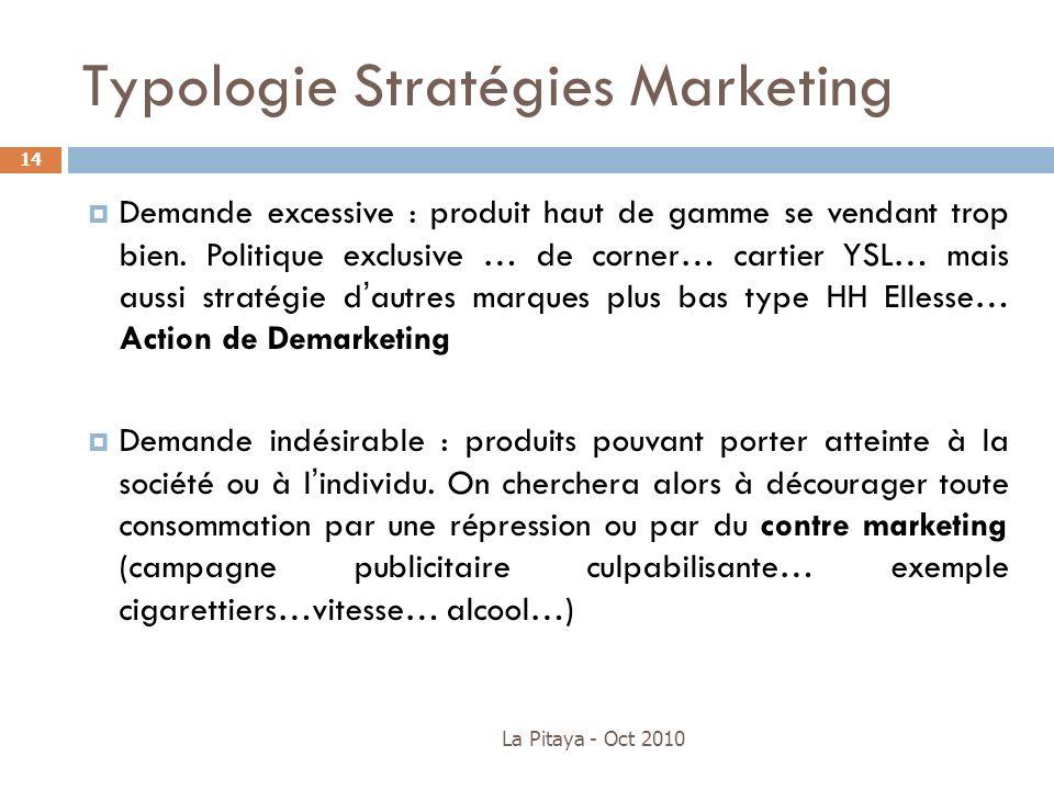Typologie Stratégies Marketing