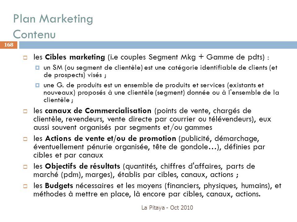 Plan Marketing Contenu