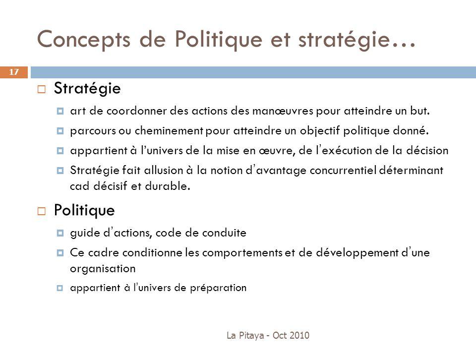 Concepts de Politique et stratégie…