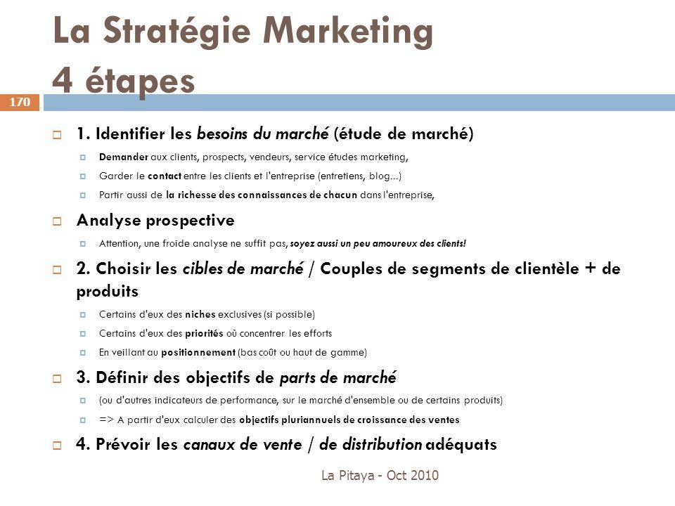 La Stratégie Marketing 4 étapes