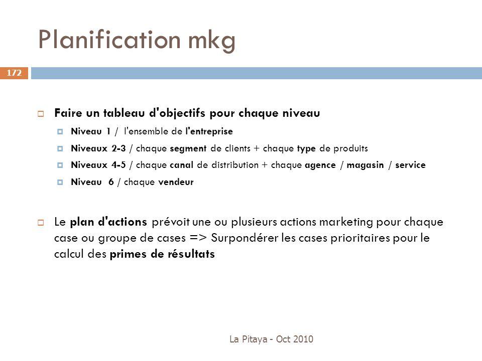 Planification mkg Faire un tableau d objectifs pour chaque niveau