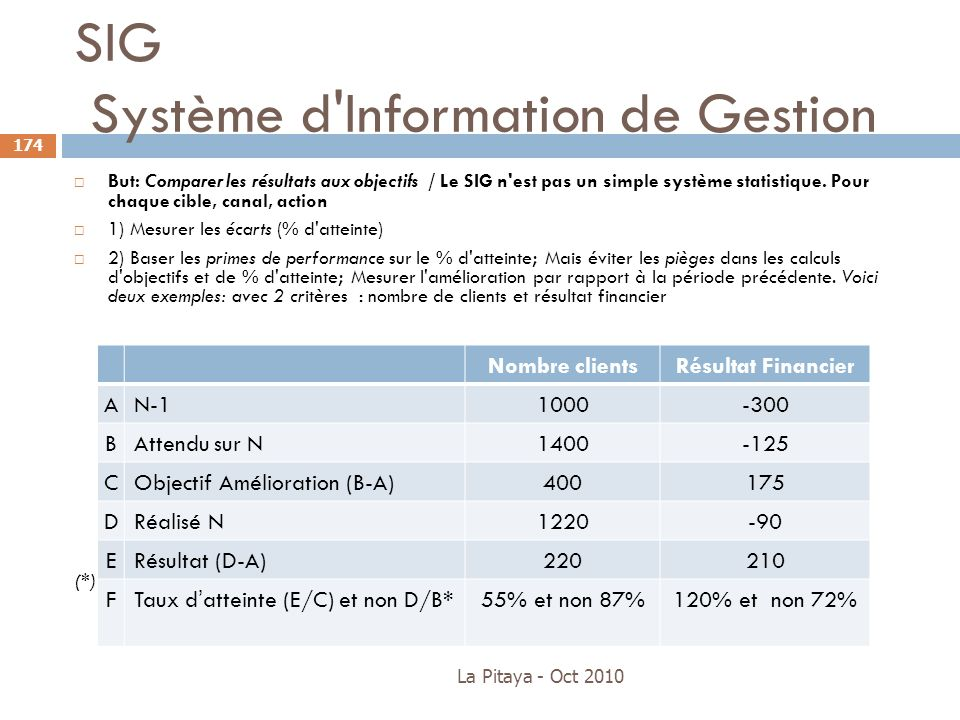 SIG Système d Information de Gestion