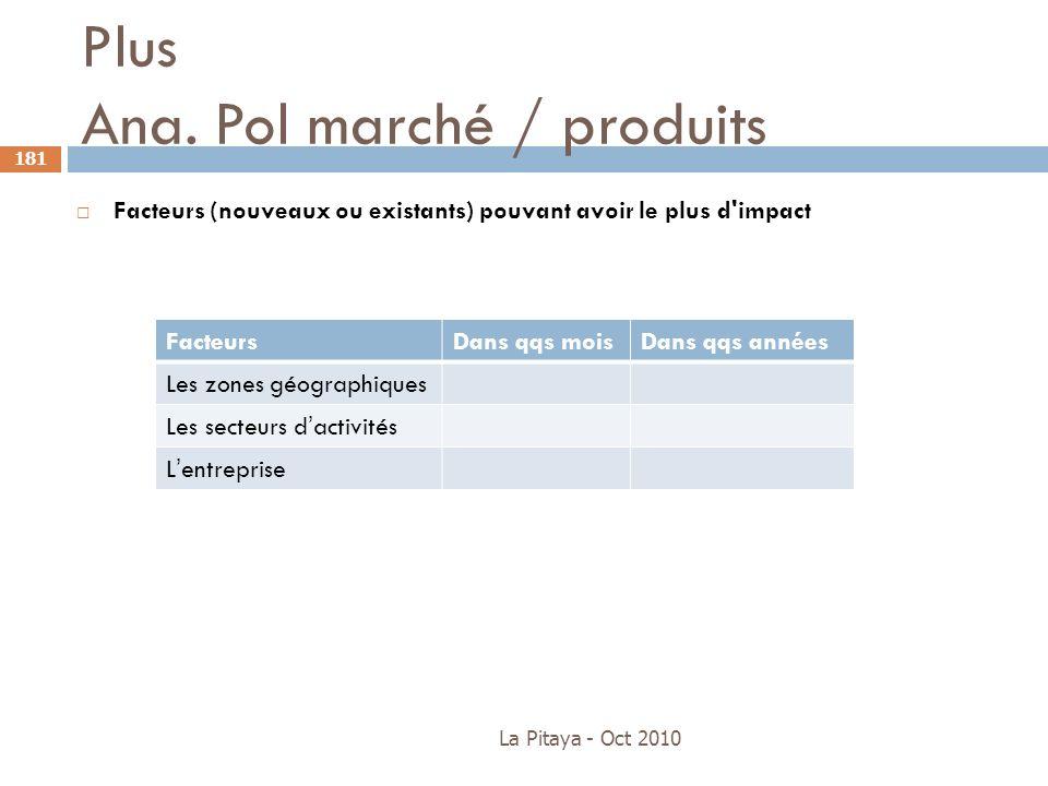 Plus Ana. Pol marché / produits